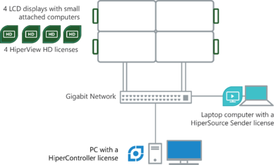 A 2x2 video wall diagram
