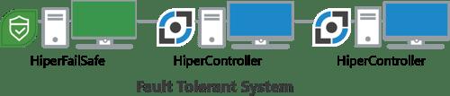 Fault Tolerance Components