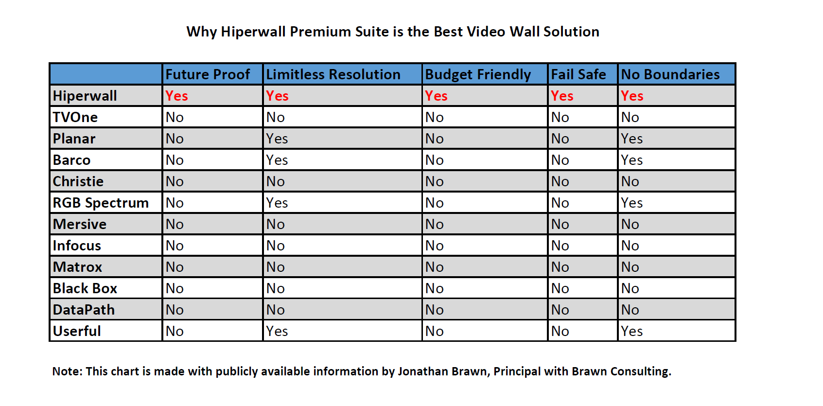 Why Hiperwall Premium Suite is the Best Video Wall Solution